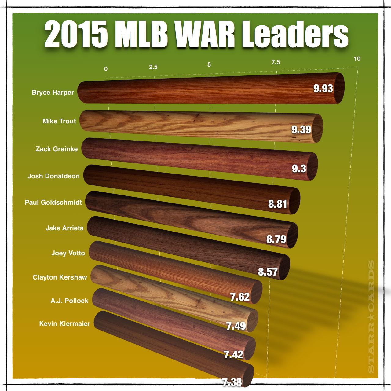 Bryce Harper and 2015 MLB WAR Leaders