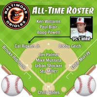 Cal Ripken Jr. leads Baltimore Orioles all-time roster by WAR