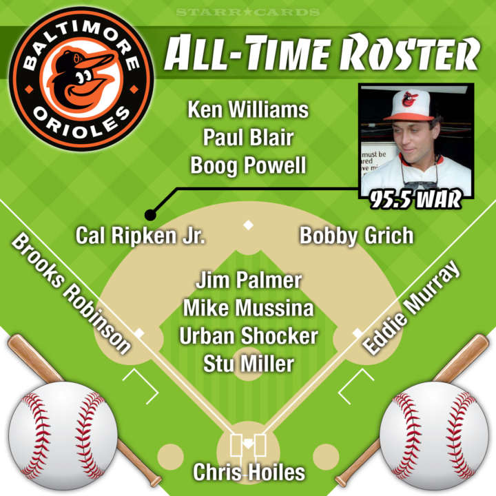 Cal Ripken Jr. leads Baltimore Orioles all-time roster by WAR