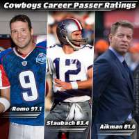 Dallas Cowboys career passer ratings with Tony Romo, Roger Staubach, Troy Aikman