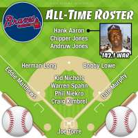 Hank Aaron leads Atlanta Braves all-time roster by WAR