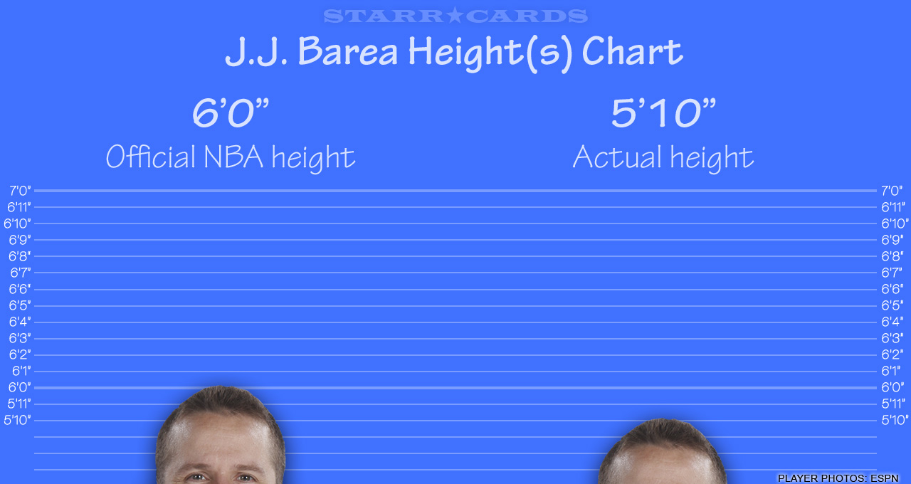 ... : Kevin Durant, Kevin Love and Kevin Garnett among NBA height fibbers