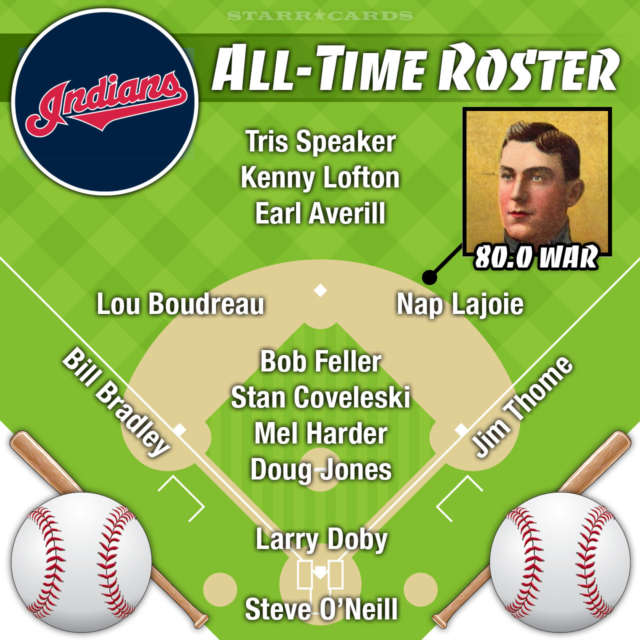 Nap Lajoie leads Cleveland Indians all-time roster by WAR