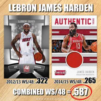 NBA Name Game: LeBron James Harden — combined win share of .587 per 48 minutes