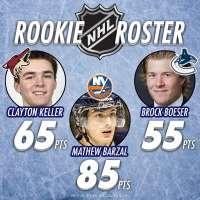 NHL Rookie Roster: Clayton Keller, Mathew Barzal and Brock Boeser in hunt for Calder Trophy