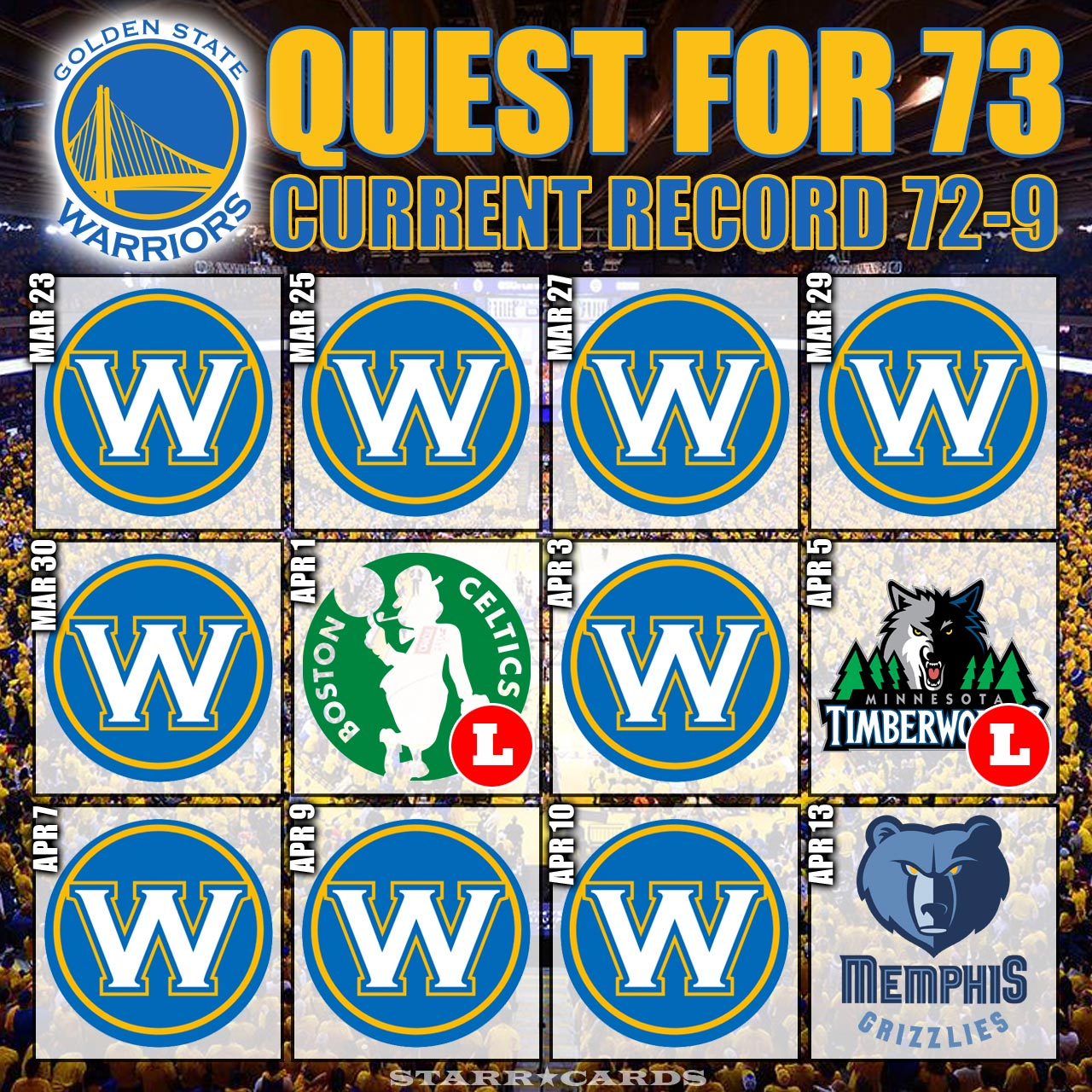 Quest for 73: Warriors improve to 72-9, set road wins record vs Spurs