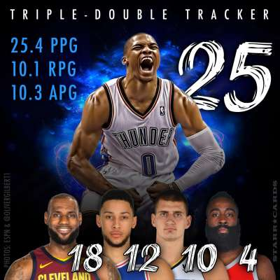 Triple-double tracker: Russell Westbrook leads Harden, Ball, Simmons, James and the pack