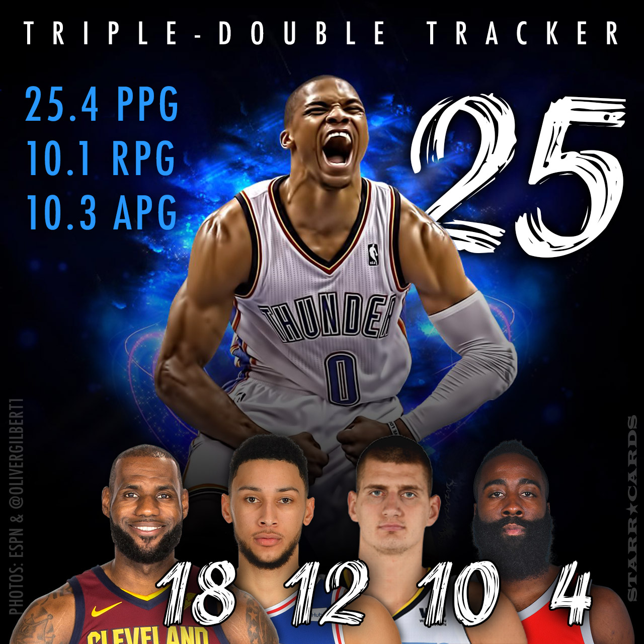James Harden Total Points: Triple-double Tracker: Russell Westbrook Leads Harden